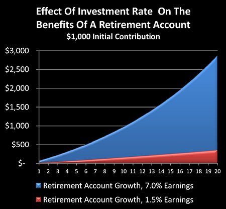 effect of interest rate on investment Suppose you have an investment account with a stated rate of 7% compounded monthly then the effective annual interest rate will be about 723% further, you want to know what your return will be in 5 years.