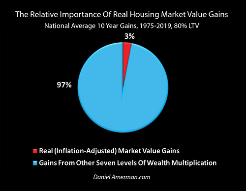 Real Gains Compared To Total Home Price Gains