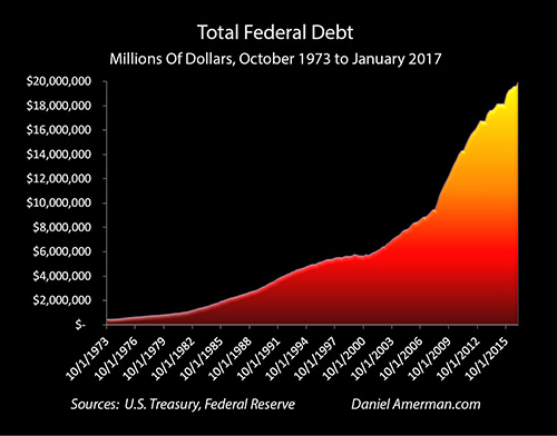 commentary on ten trillion and counting Weekly commentary: america first and the decapitation of king dollar (and counting) of central bank.