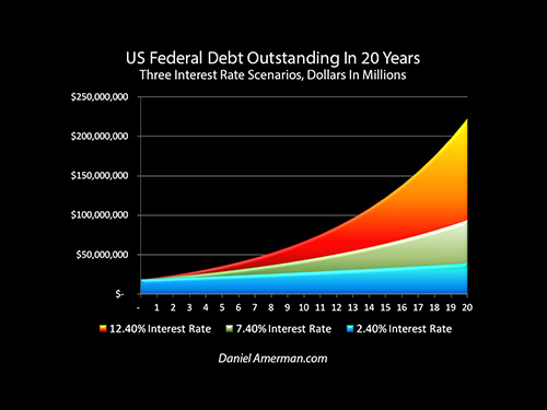 an analysis of the impact of the federal debt problem of canada The short- and long-term impact of infrastructure investments on employment and through new federal government debt rather analysis conforms with.