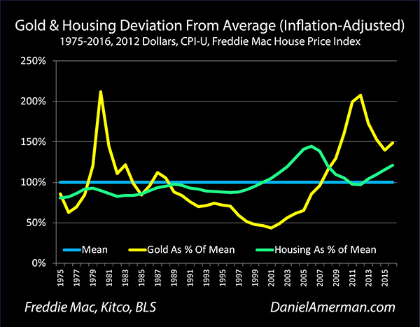 The Goldhousing Ratio As A Valuation Indicator By Daniel