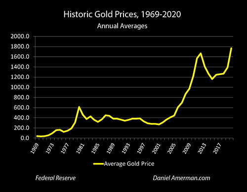 Gold Historical Prices