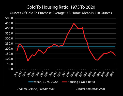 Gold To Housing Ratio