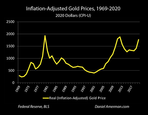 Historical Gold Prices Adjusted For Inflation