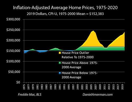 Historical Home Prices Adjusted For Inflation