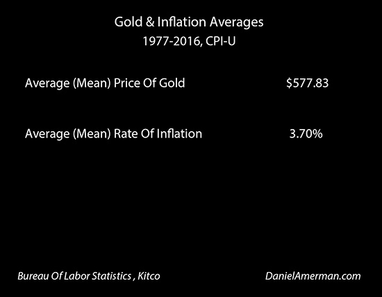 white gold rate